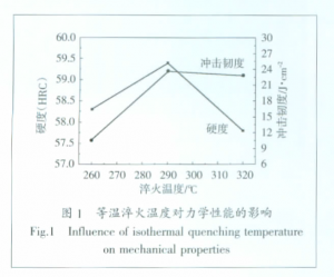 Influence of isothermal quenching temperature on mechanical properties