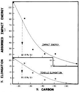 Effect of 1.5% silicon addition on the Izod impact energy and tensile elongation of 6-inch section manganese steel