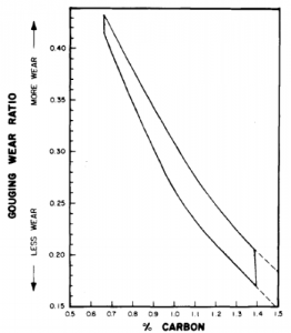 Gouging wear ratios of austenitic 12% manganese steel vs. carbon content