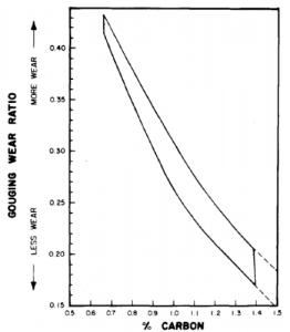 Gouging wear ratios of austenitic 12% manganese steel vs. carbon content