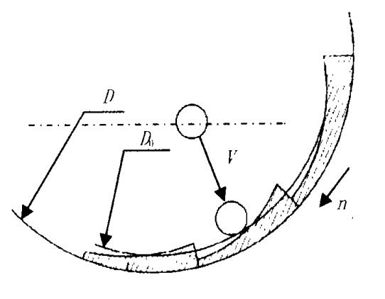 Fig 2.The impact of the grinding ball on the ball mill liner