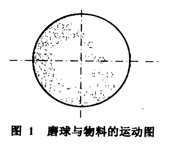 Fig. 1 shows the motion diagram of grinding ball and material.Fig. 1 shows the motion diagram of grinding ball and material.